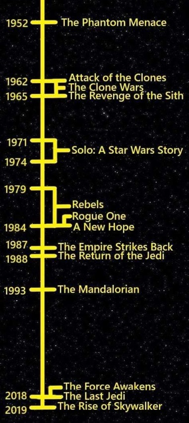 Timeline That Compares Star Wars With Real World Years That Span From 1952 Through 2019 Scifisunday Adafruit Industries Makers Hackers Artists Designers And Engineers
