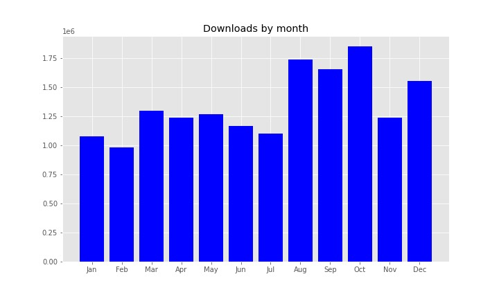 Downloads-By-Month-1