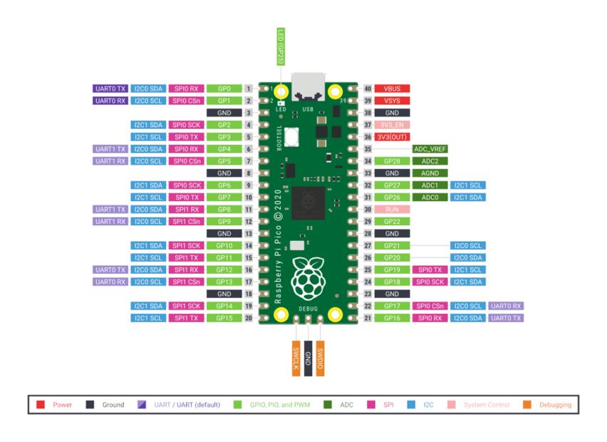 Raspberry pi pico pinout 1024x745
