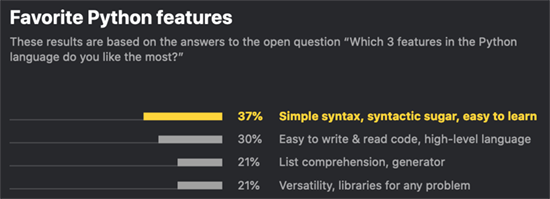 Python Survey Favorite Features
