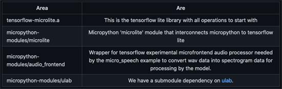 Tensorflow MicroPython Examples