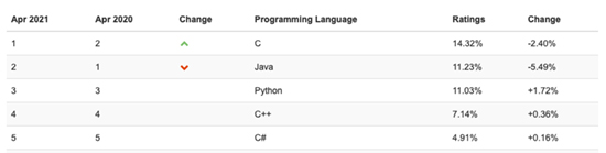 Top five languages