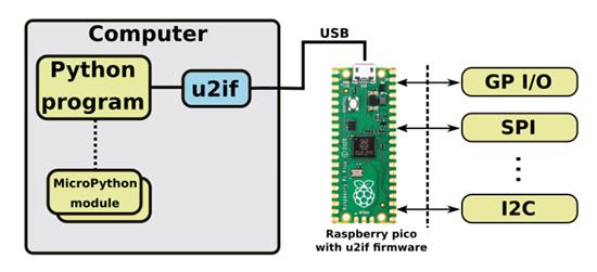 u2if flow chart