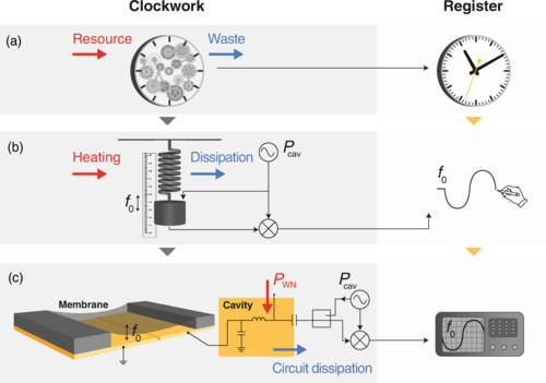 Entropy and Accurate Clocks