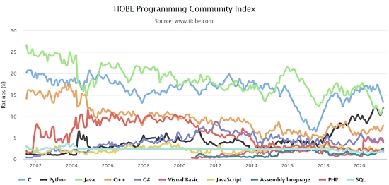 TIOBE Index for May 2021