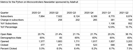 Newsletter Stats Developed