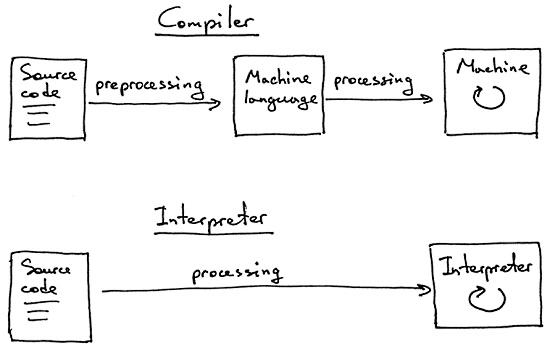 Let's Build A Simple Interpreter